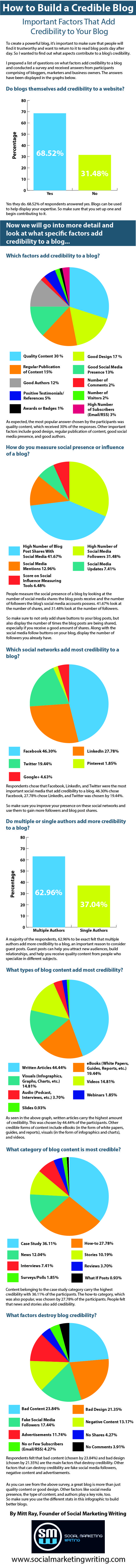 How to Build a Credible Blog [Infographic] http://socialmarketingwriting.com/how-to-build-a-credible-blog-infographic/
