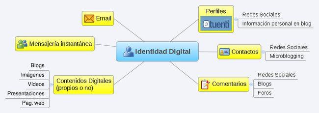 Site dedicado al Taller de ID y RS en Aulablog 2011