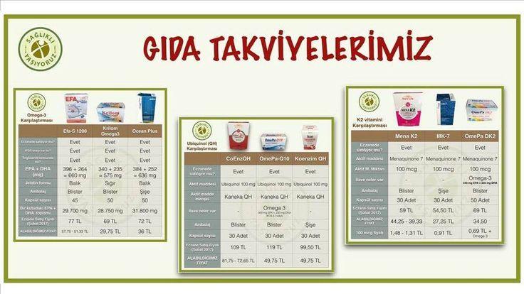 Besinlerle yeterince alamadığımız ancak vücudumuzun ihtiyacı olan bazı maddeleri gıda takviyeleri olarak alıyoruz. Bunlar D Vitamini, Omega 3, CoEnzim Q10 ve K2 Vitaminidir.
