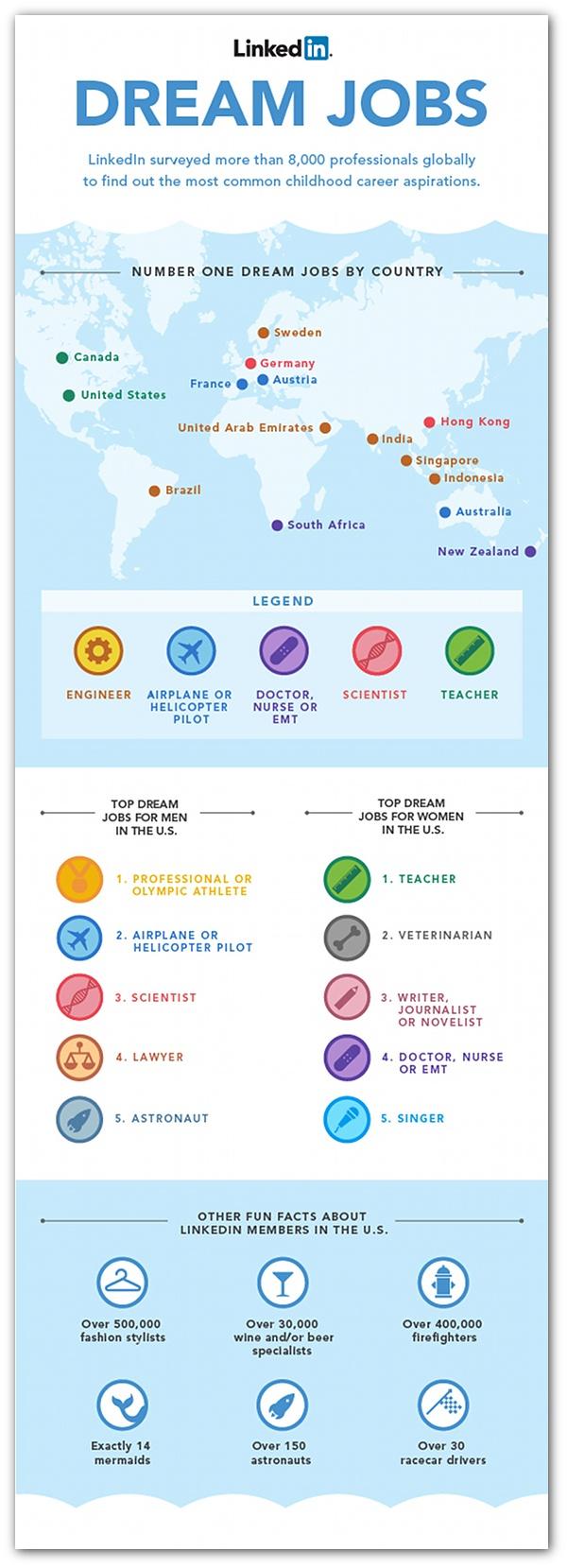 The top 5 'dream jobs' | Artic