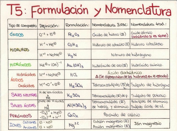 29 best Química Inorgánica images on Pinterest Chemical bond - best of tabla periodica de los elementos quimicos con sus valencias