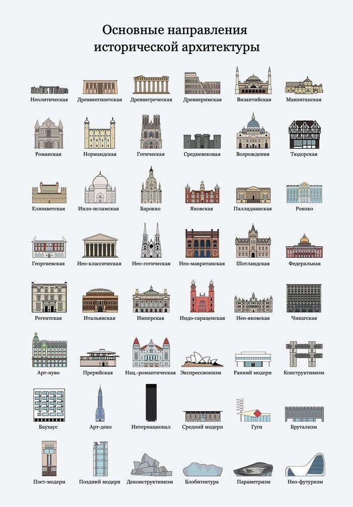 человек архитектурные стили и их особенности таблица с картинками частым