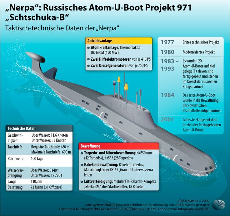 Nerpa: Russian nuclear submarine Project 971