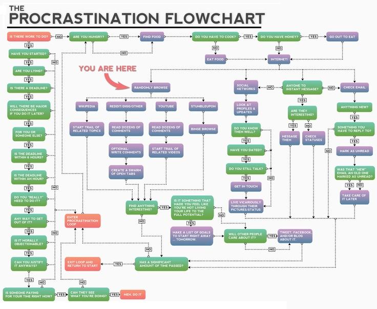 How do I stop procrastinating my homework?