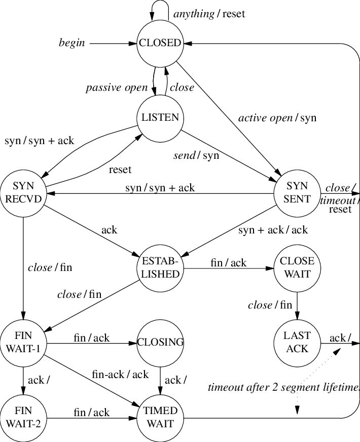 Comer TCP State Machine state diagram, from page 236, TCP/IP, Vol 1, 6th Edition