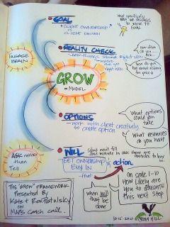 Inside The GROW Coaching Model - What-IS-Coaching