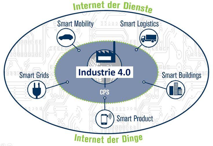 Industrie 4.0 | Die 5 Funktionsbereiche