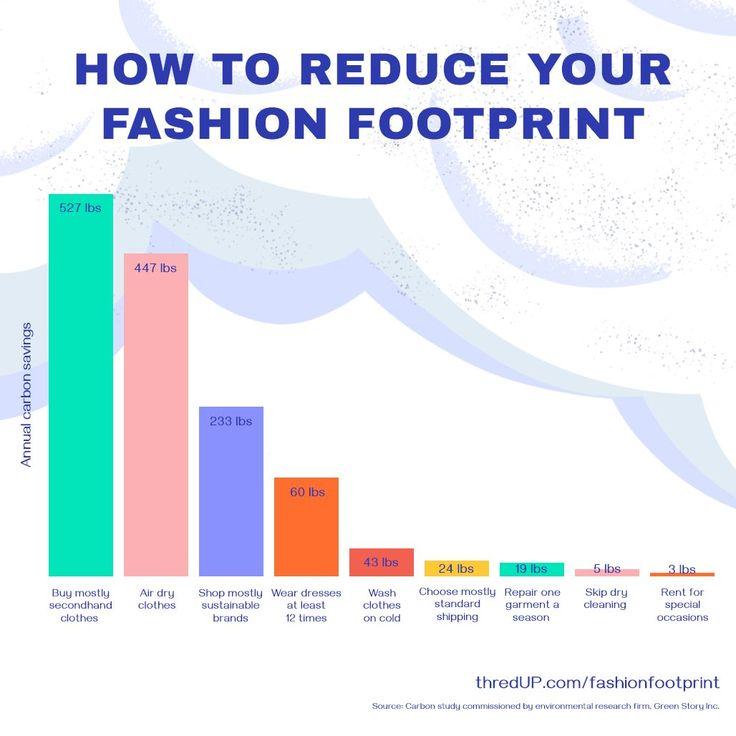Fashion Footprint Calculator in 2020 Footprint, Second