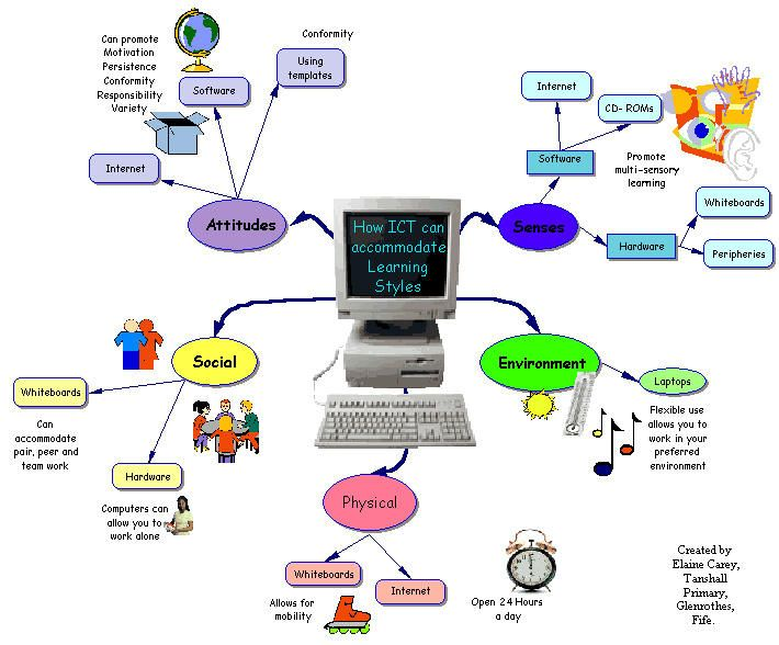 thesis learning styles
