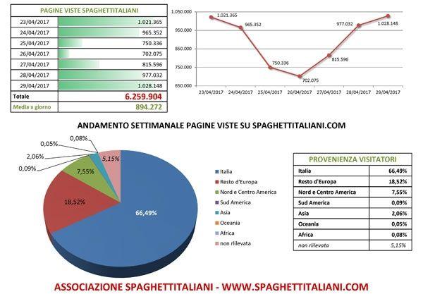 Andamento settimanale pagine viste su spaghettitaliani.com dal giorno 23/04/2017 al giorno 29/04/2017