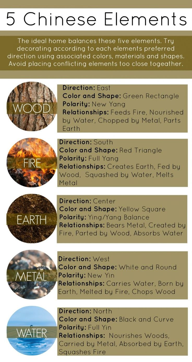 water feng shui element infographics. The Best Feng Shui Water Element Ideas On Pinterest Infographics I