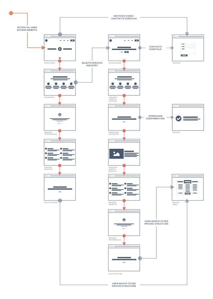 Streamlining the Design Process: User Flow to Final Design using Sketch — Medium