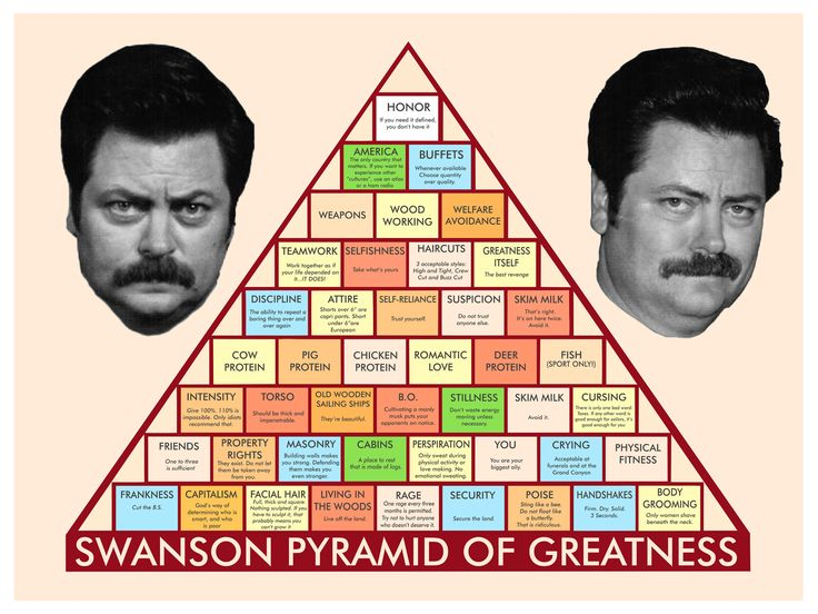 PRINTABLE Ron Swanson Pyramid Of Greatness use this as a template for a Jason Pyramid of Greatness