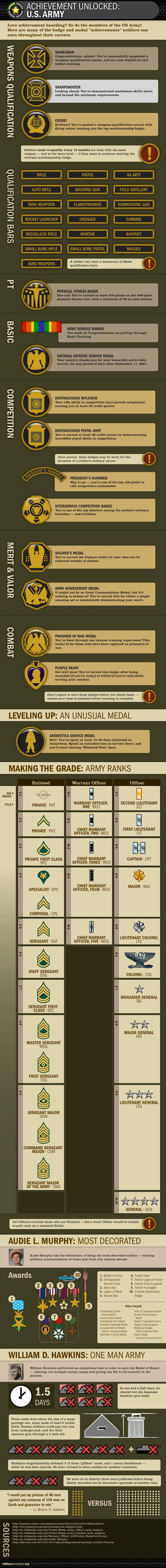A rubric for the Army - what to strive for.... Do your students know what they are striving for?