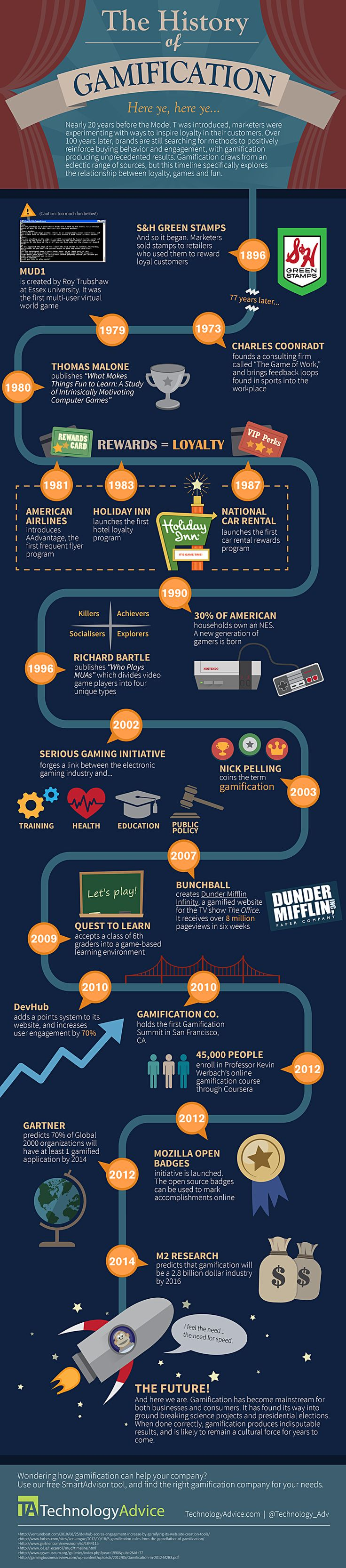 The history of gamification