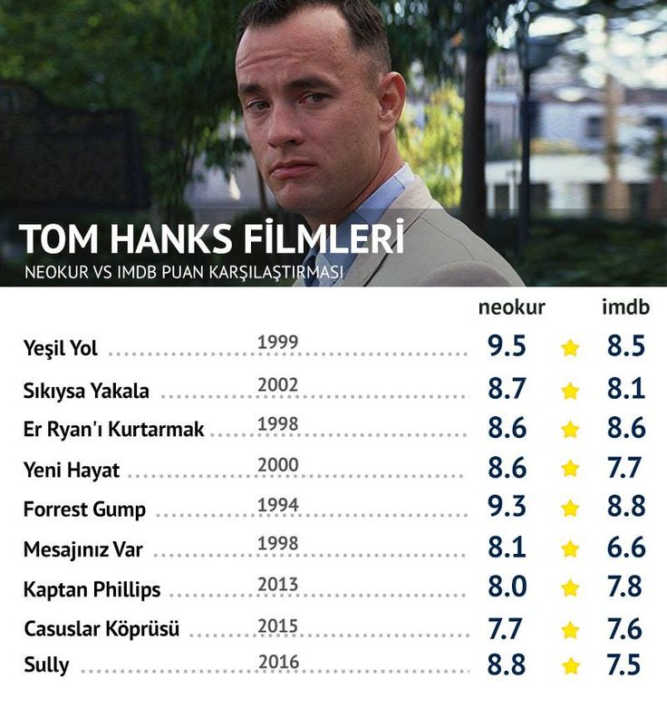 Tom Hanks Filmleri Neokur vs. IMDB