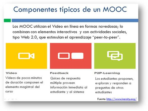 Componentes típicos de un MOOC