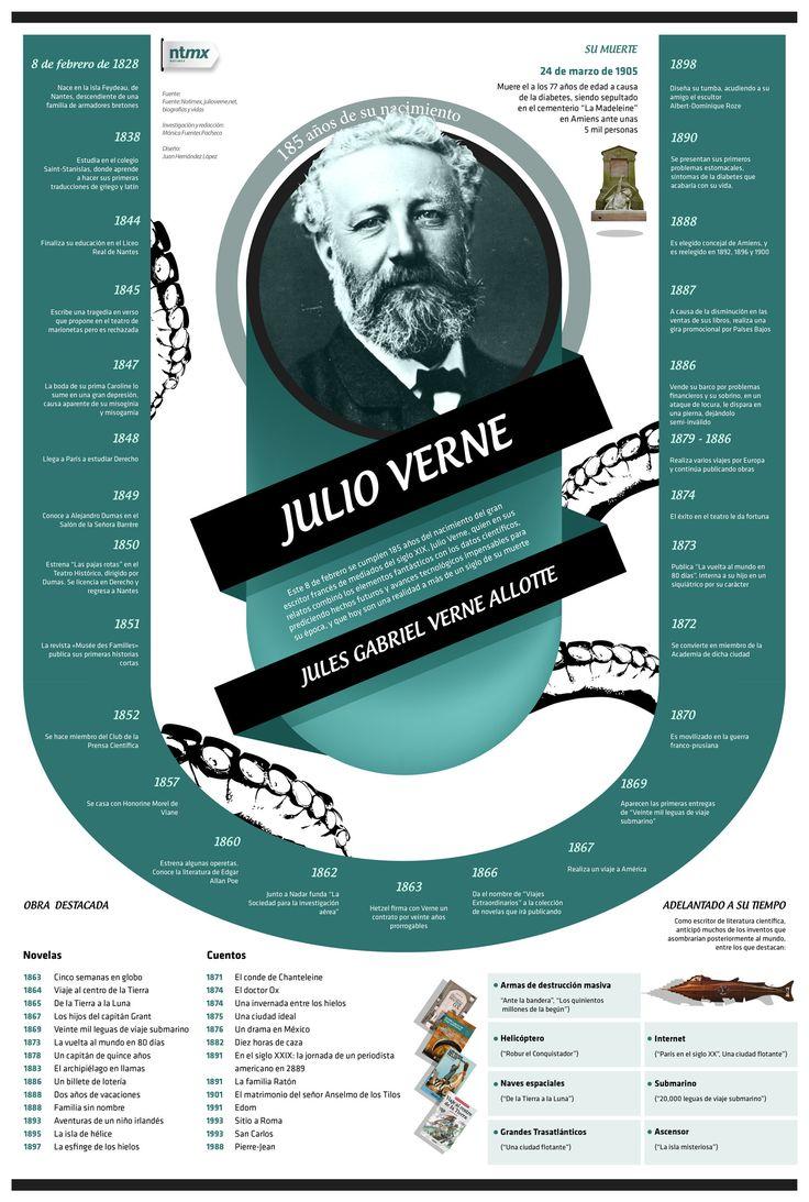 Julio Verne.