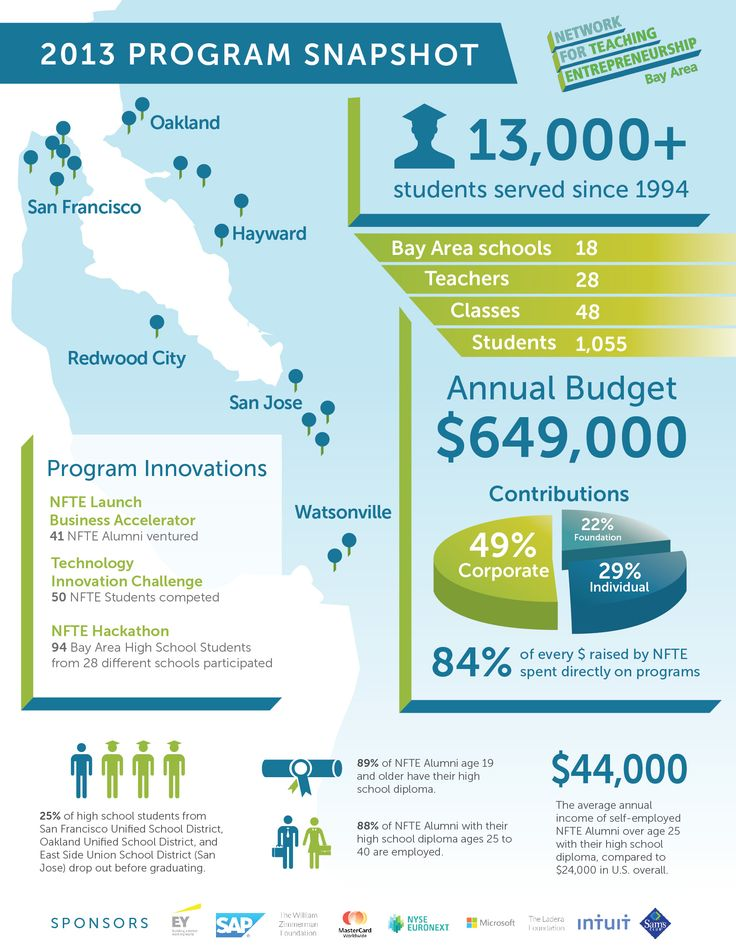 99nonprofits: Create a great infographic for an award-winning entrepreneurship education org!! Infographic design #28 by CanonShooter