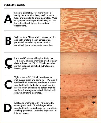 25 Best Ideas About Plywood Grades On Pinterest