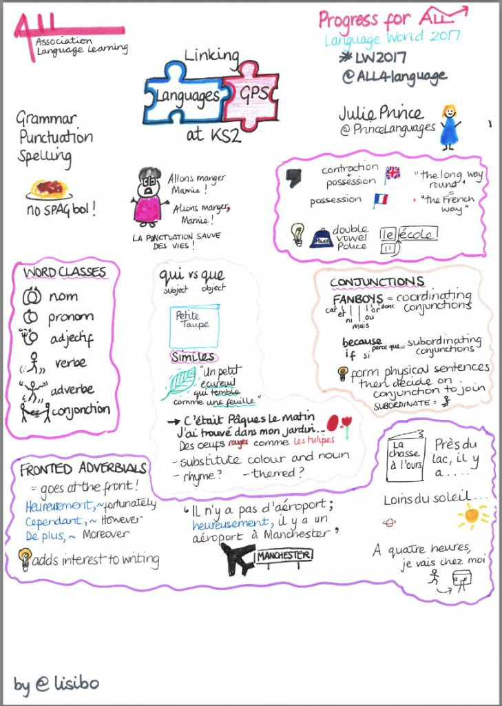 24 best sketchnote images on Pinterest Bullet journal, Doodles - bol template