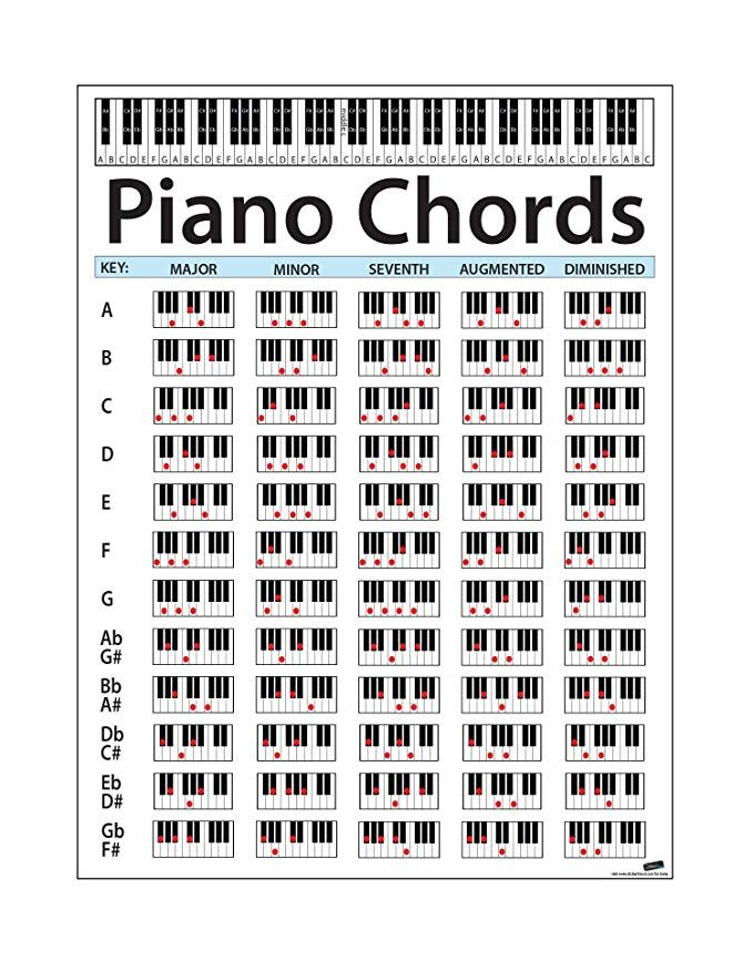 Piano Chord Chart Poster Perfect For Students And Teachers Size