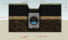 French drain - Wikipedia, the free encyclopediaGardens Ideas, House Drainage, Drainage Solutions, Drainage Ditch, Drain System, Frenchdrainjpg 600354, Gardens Projects, House Stuff, French Drain