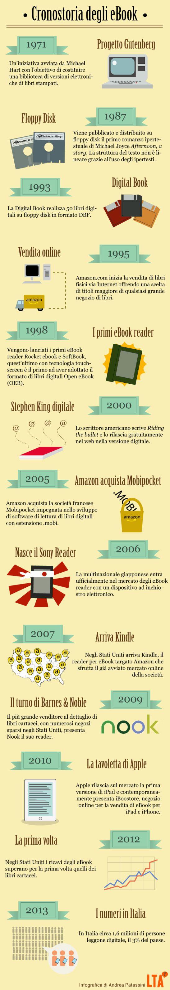 La Storia Degli Ebook