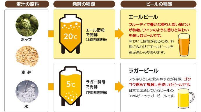 麦汁の原料 発酵の種類 ビールの種類
