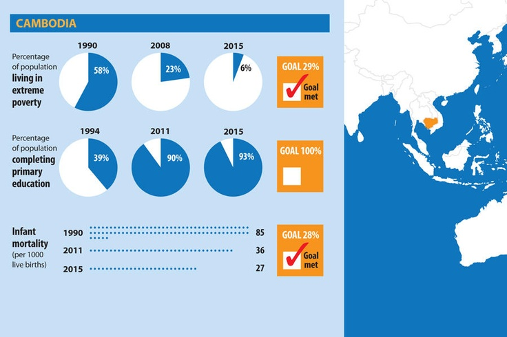 Millenium Development Goals: GLOBAL PROGRESS REPORT - Canada