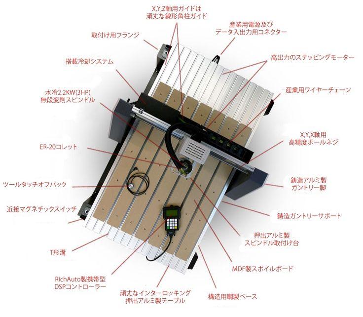 (特徴)■ もうCNCルーターを動作させるためのパソコンは必要ありません。  (データはPCで作ります)■ スピンドルの送り機構に高精度のボールネジを採用。■ 高精度、高出力のステッピングモーター採用。■ 機械本体は頑丈な鉄製フレーム構造。■ ガントリークリアランスは165mm。■ ガントリーサポートは鋳鉄製で機械の剛性を高めました。■ テーブルはインターロッキングアルミ製。■ 全ての軸のガイドは角柱ガイド。■ Axiom製産業用DSP CNCモーションコントロールシステムを採用。■ MDFスポイルボードを装備。※納期は取り寄せのため、おおよそ1か月くらいです。※路線便による発送です。