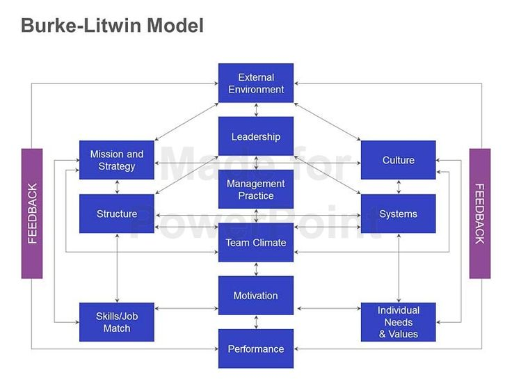 criticism burke litwin model Criticism burke litwin model burke - litwin : understanding drivers for change there are many reasons that change occurs in organisations building on the burke - litwin model of organisational change and performance, this article will help you identify different drivers of change and consider the implications for you as a change manager.