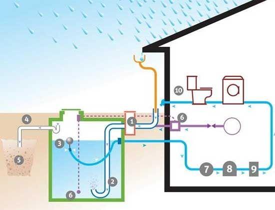 Сбор использование дождевой воды