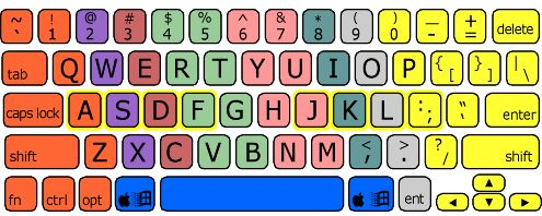 Peter's Online Typing Program is a set of free online typing lessons and typing exercises for beginning typists, and frustrated hunt-and-peckers who want to move from four-finger typing to full-blown touch typing.
