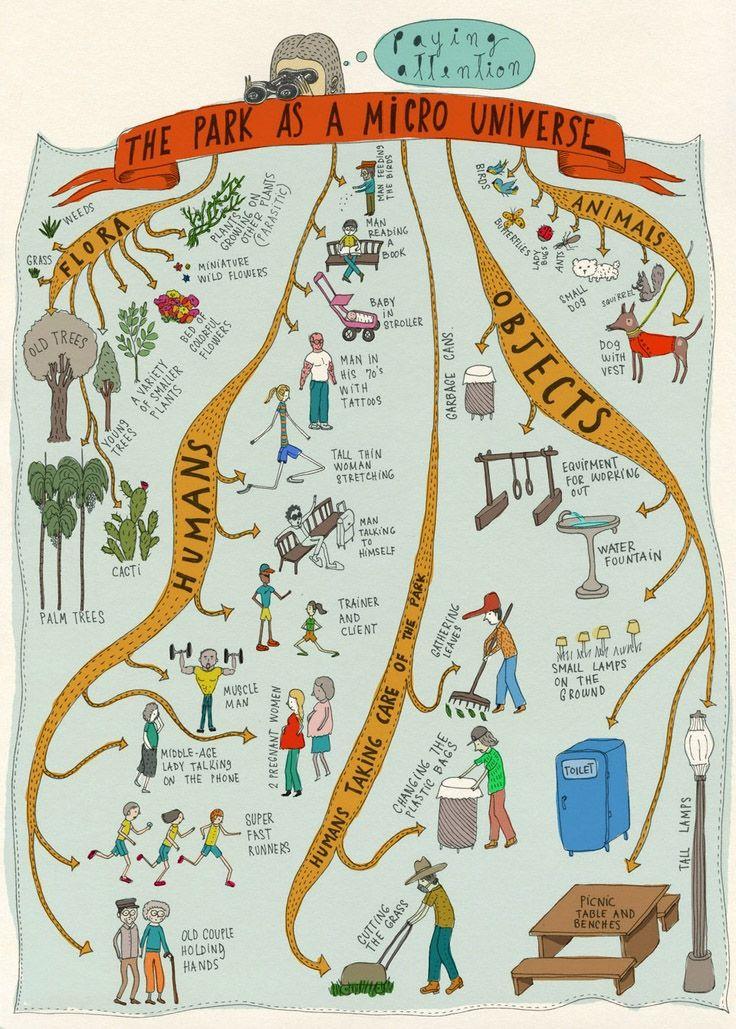 Rappresentazioni emozionali del pensiero: le mappe mentali – DidatticarteBlog