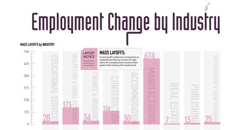 7 best Infografik images on Pinterest Info graphics, Infographic - layoff notice template