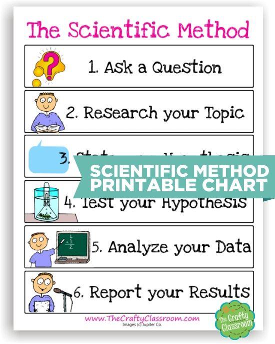 Enseñar a Junkie: 10 Herramientas método científico para hacer la enseñanza más fácil Ciencia - Método Científico para imprimir Gráfico