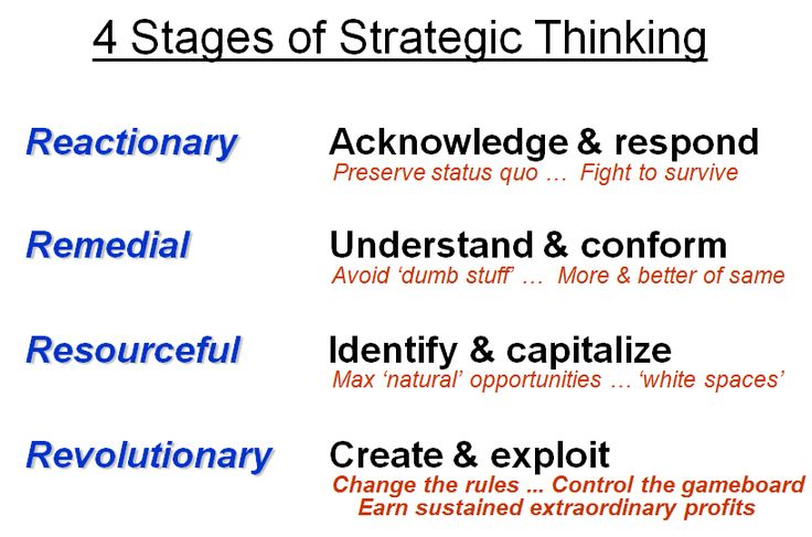 conceptual framework for strategic thinking - Google Search