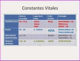 ESQUEMAS TEMARIO DE AUXILIARES DE ENFERMERÍA PARA OPOSICIONES: ULTRA-RESUMEN. TEMA 5. CONSTANTES VITALES: CONCEPTO. PROCEDIMIENTO DE TOMA DE CONSTANTES VITALES. GRÁFICAS Y BALANCE HÍDRICO.