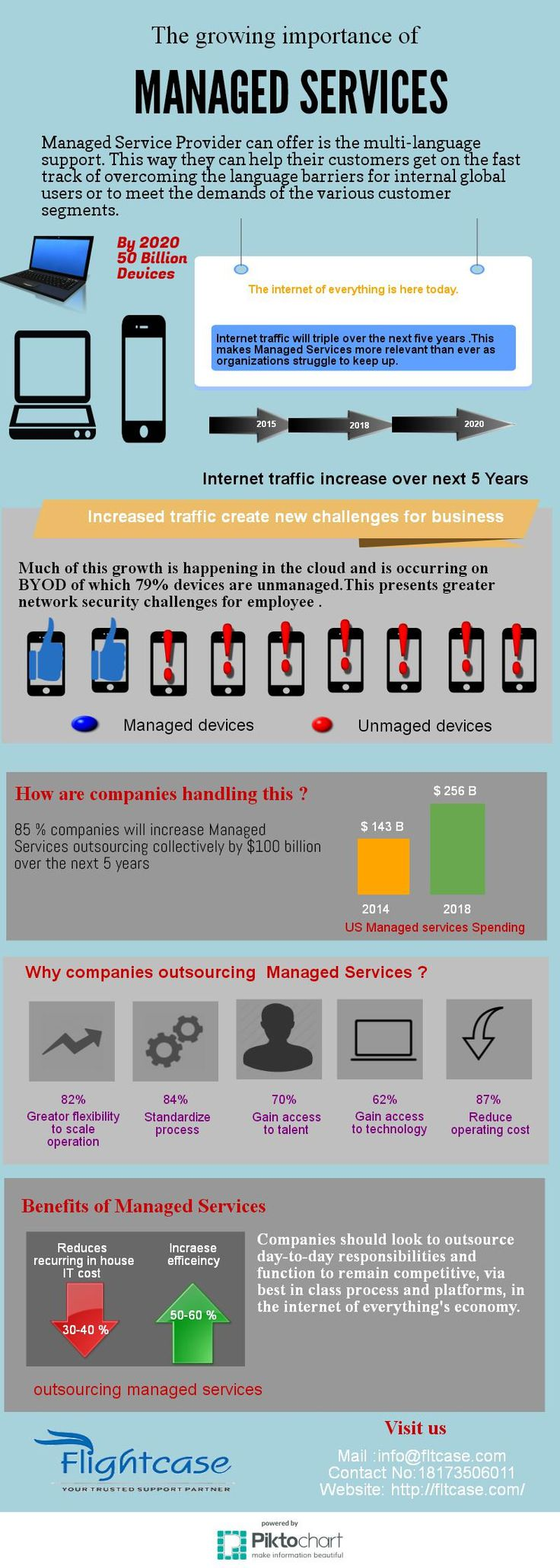 The growing importance of #managedservices  To know more details: http://fltcase.com/IT-managed-services.php