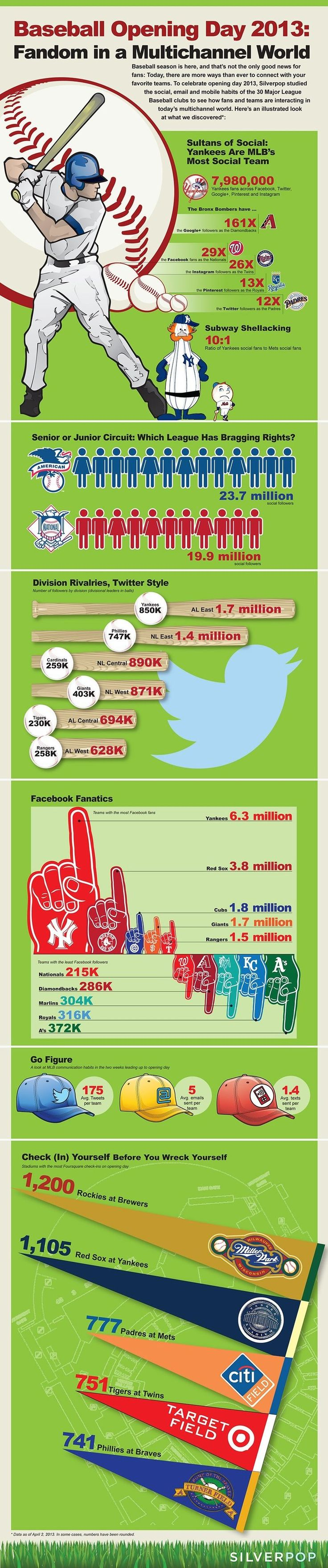 Some MLB Social Media Stats For Baseball Opening Day 2013 Infographic...we Yanks fans lead in most areas :)
