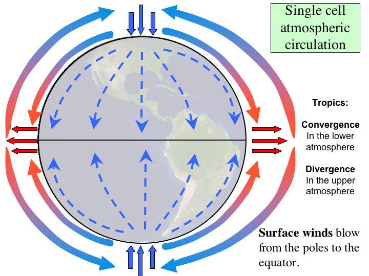 Global Atmospheric Circulation and Biomes | Montessori Muddle