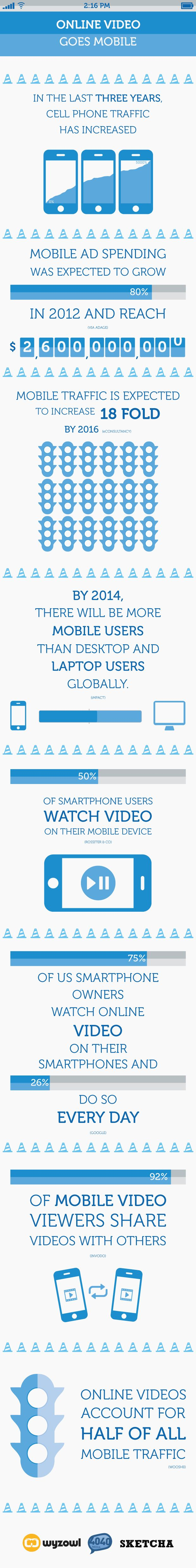 Online video goes mobile #infographic