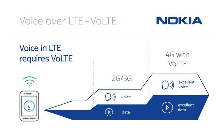 Nokia Voice over LTE - VoLTE inforgraphic