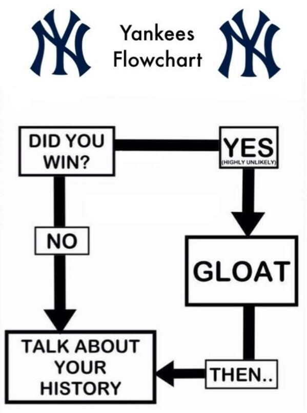 77 best images about mlb memes on pinterest