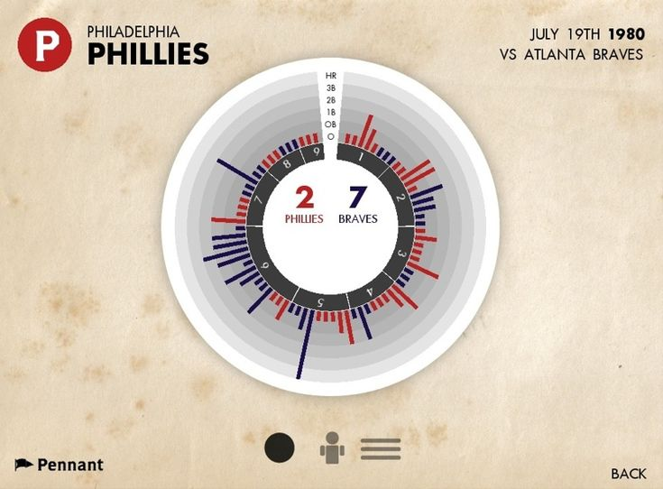 Infographic of the Day: Pennant, an iPad App for Relishing Baseball Stats | Co.Design | business + design
