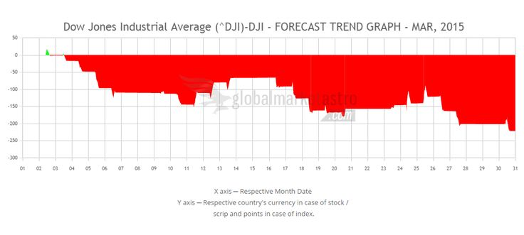 Global Market Astro's Dow Jones Industrial Average Index march-2015 trend forecast chart.