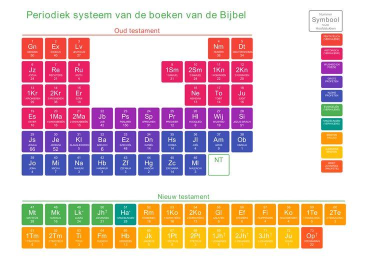 Periodiek Systeem van de boeken van de Bijbel
