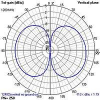 Name: 1240Cloverleaf no ground03.jpg  Views: 3712  Size: 33.1 KB  Description: Vertical radiation pattern