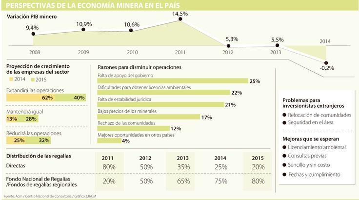Competitividad del sector minero se debate entre muchos recursos y altos impuestos